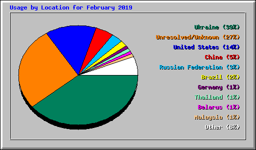 Usage by Location for February 2019